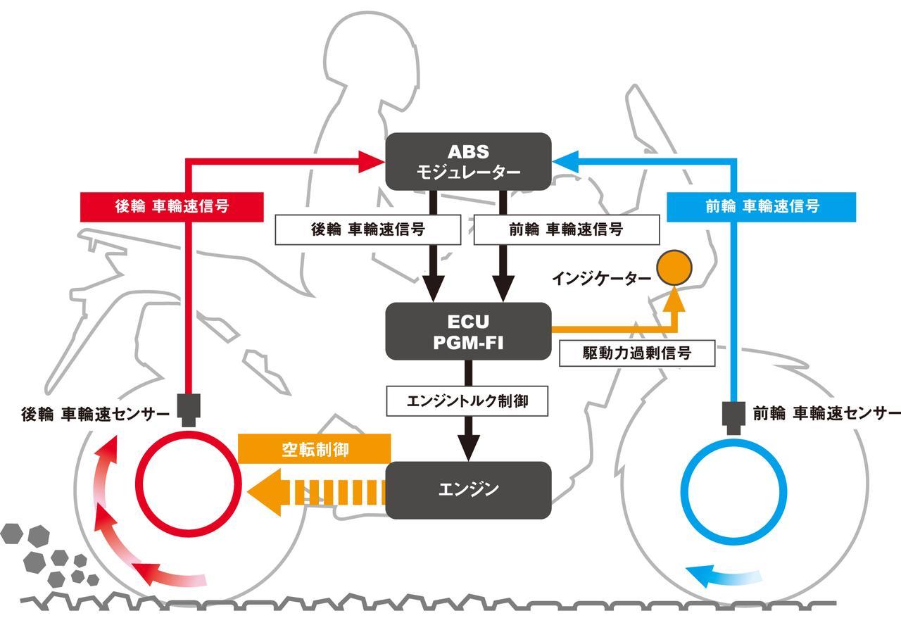 バイクの「トラクションコントロール」とは? いまやスポーツバイクの必需品!【現代バイク用語の基礎知識2019】