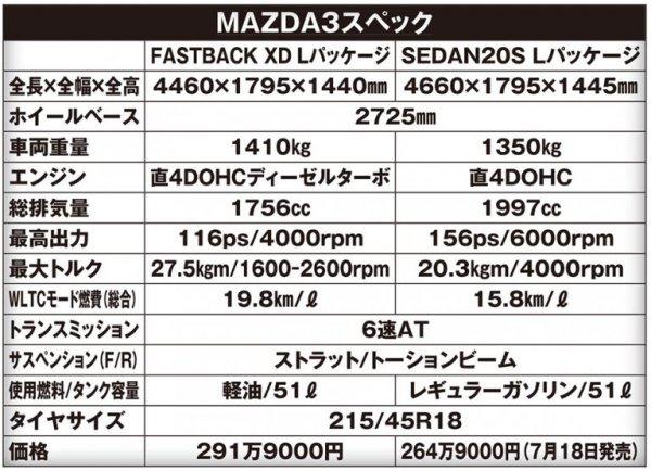 【2019年最大の注目車に暗雲が!?】売れてない!?? マツダ3の苦しい事情