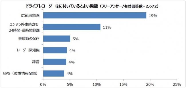 マイカー所有者の4割が設置しているドラレコ、付いているとよいと思う機能は?