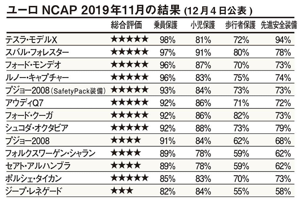 ユーロNCAPが最新の評価結果を発表