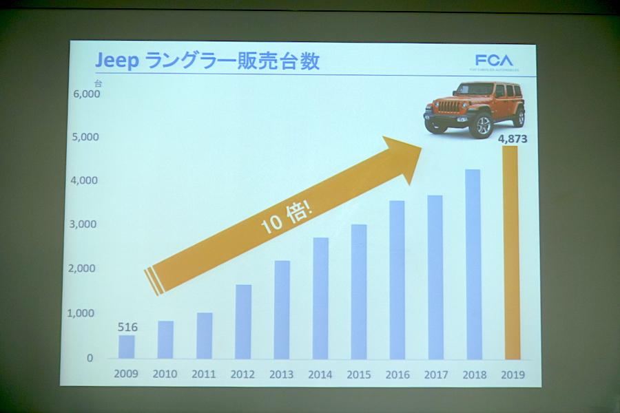 過去最高の販売台数を4年連続更新 躍進つづけるFCAジャパン