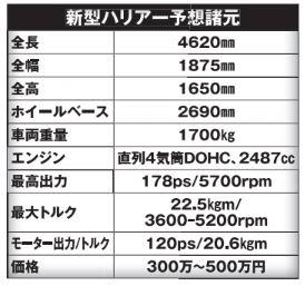 【2020夏登場の新型ハリアーはクーペSUV!】トヨタが本気でSUVの天下取りに来た!