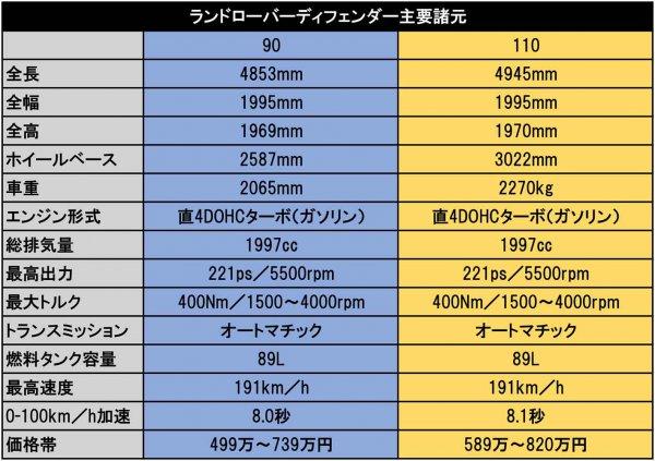 異例の事態!! 待望のカタログモデルの販売開始 ディフェンダーが日本で超絶人気の理由