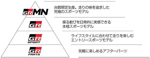【270馬力のヤリスGR-4 カローラGRスポーツ発売】トヨタGR怒涛の新車攻勢!!
