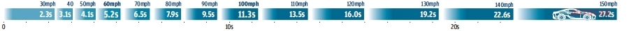 ロードテスト メルセデス-AMG CLS53 ★★★★★★★★☆☆