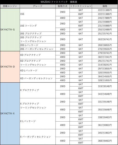 【ベース車の約70万円高で勝算はあるのか!?!?】マツダ3「SKYACTIV-X」試乗で見えた課題と勝算