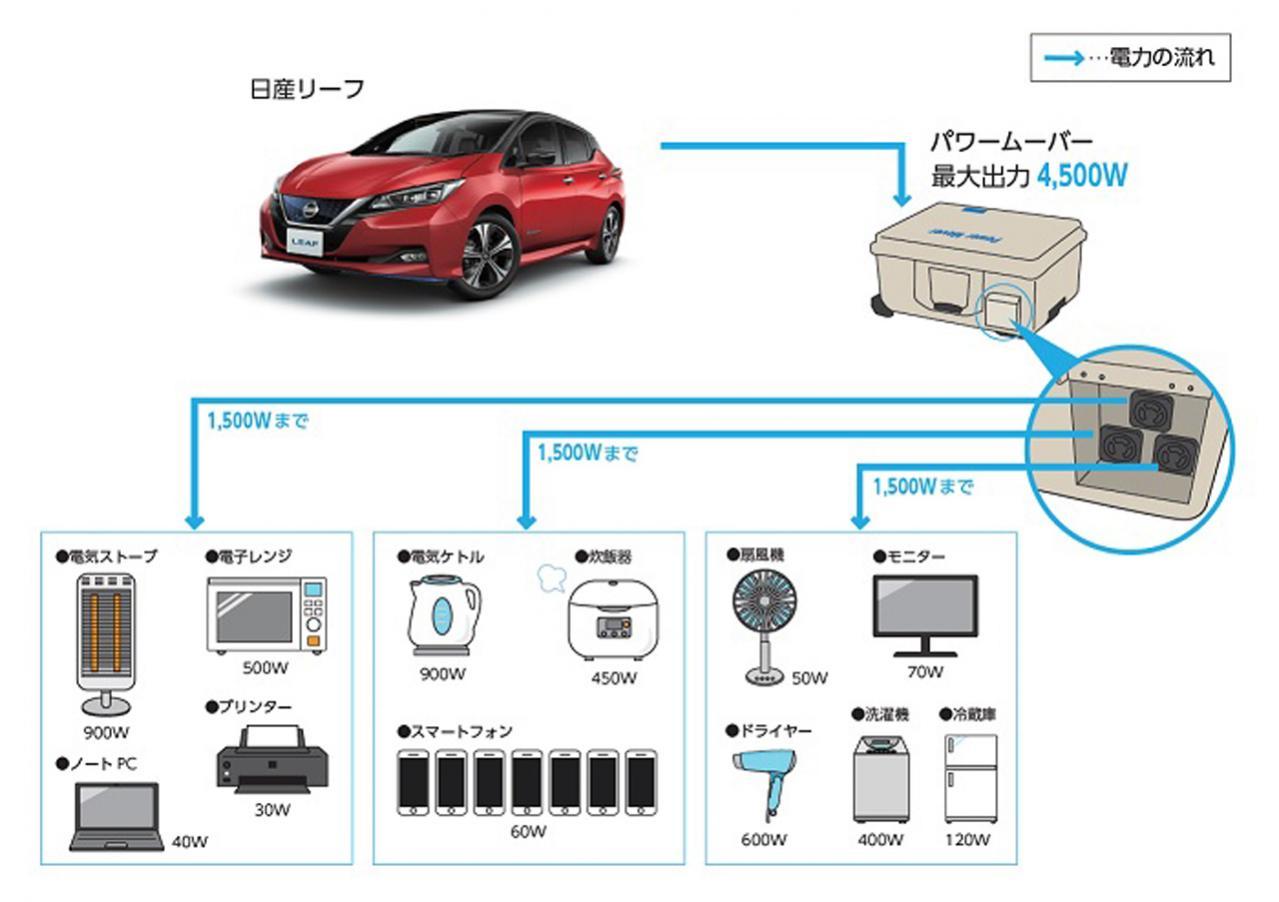 日産自動車が三郷町と「電気自動車を活用した包括連携協定」を締結! 災害時には避難所にリーフを無償貸与