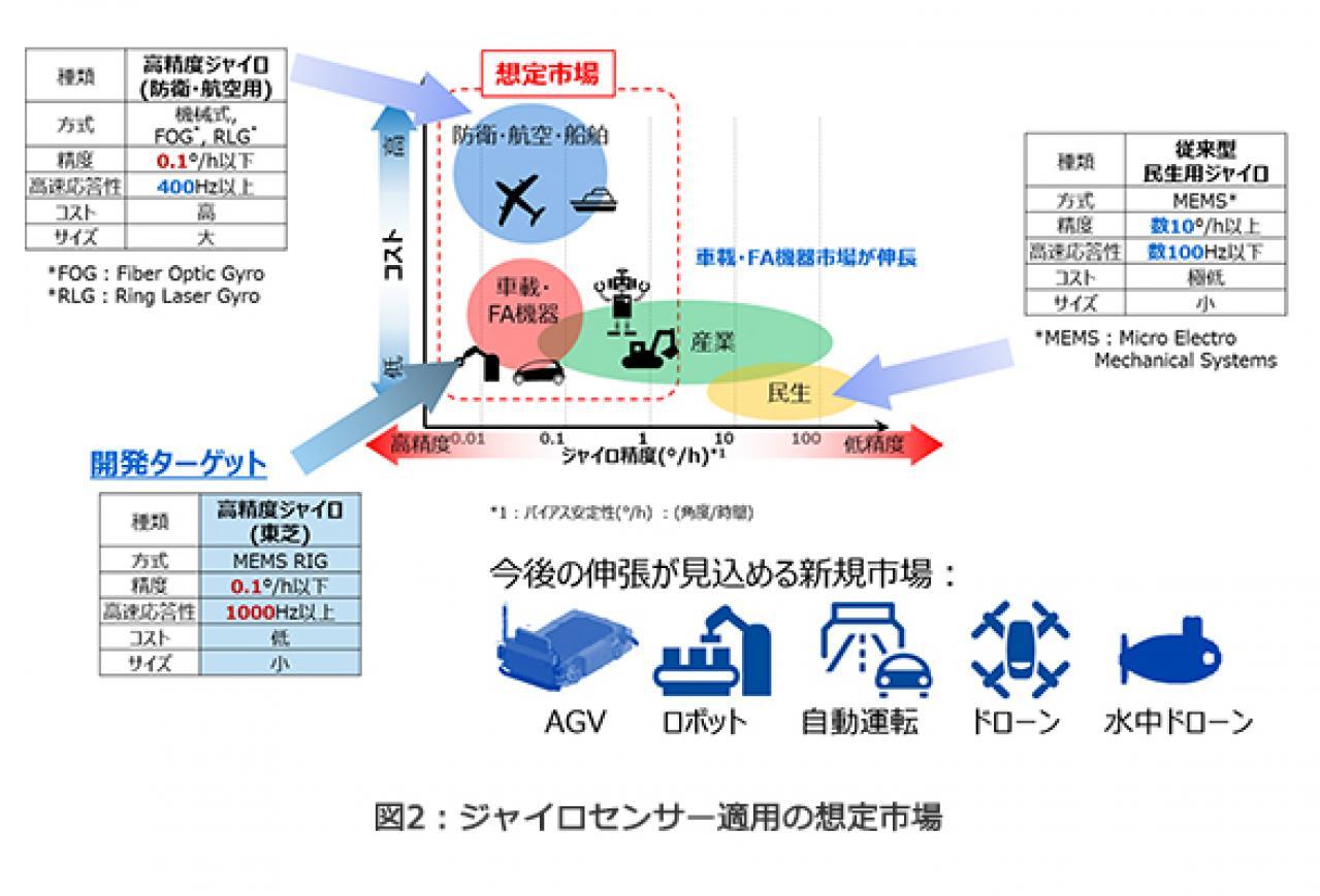 東芝:角度を直接検出する高精度ジャイロセンサーの小型モジュールを開発