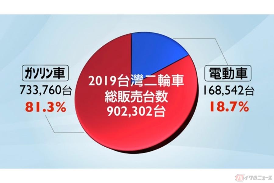 キムコが台湾二輪市場で20連覇 2019年は30万台以上を販売しシェア率33.3%達成