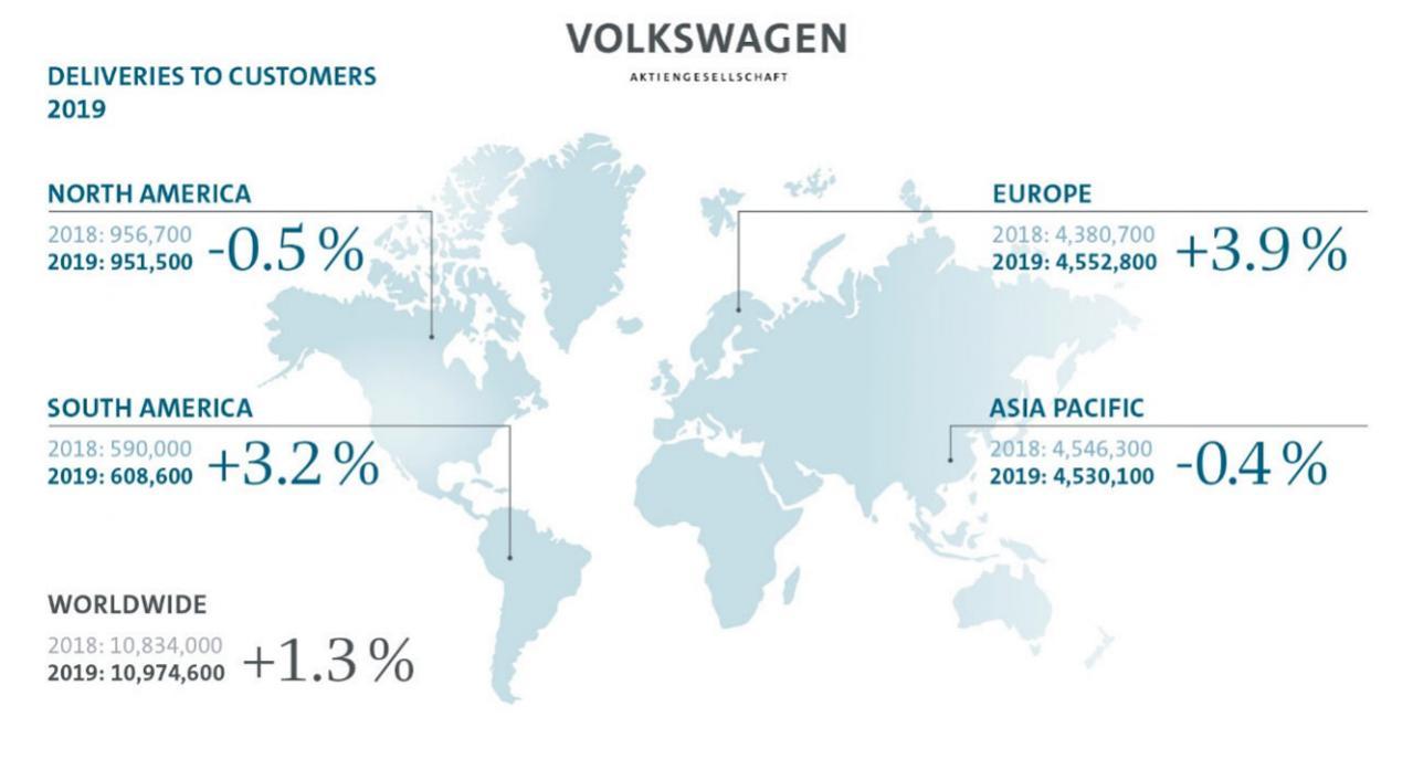 フォルクスワーゲングループの2019年グローバル販売台数が1097万4600台の過去最高を記録! EVは前年比80%増の14万台以上を販売