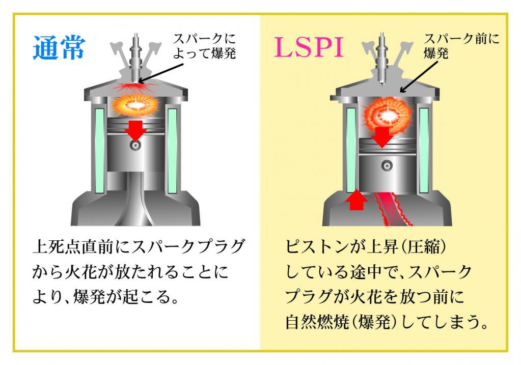 直噴ターボ車に発生しがちな低速異常燃焼をオイルで防止する