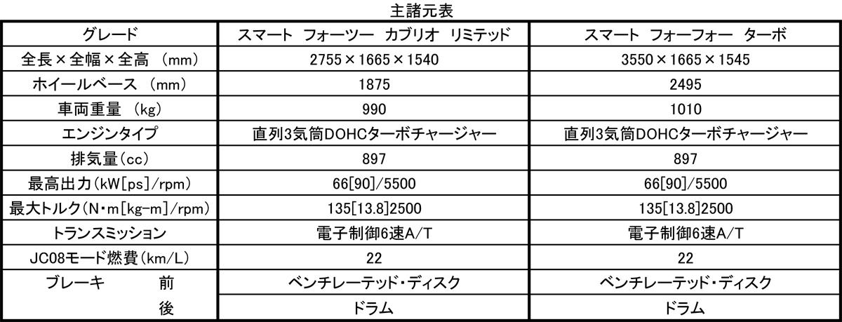 スマート待望のターボモデルを羽田空港で発表!