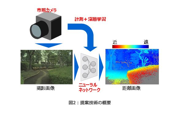 東芝 市販の単眼カメラ画像からステレオカメラ並みの距離推定計測できる技術を開発