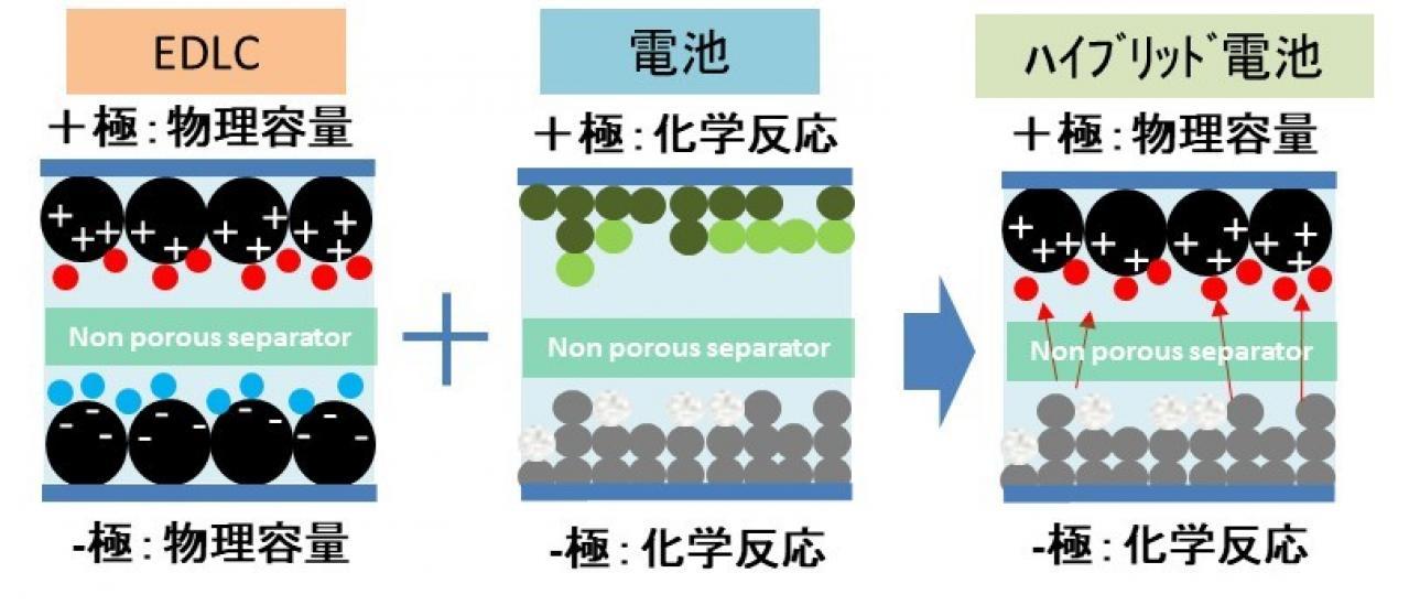 日本触媒:新しい亜鉛蓄電池「カーボン-亜鉛ハイブリッド畜電池」を開発
