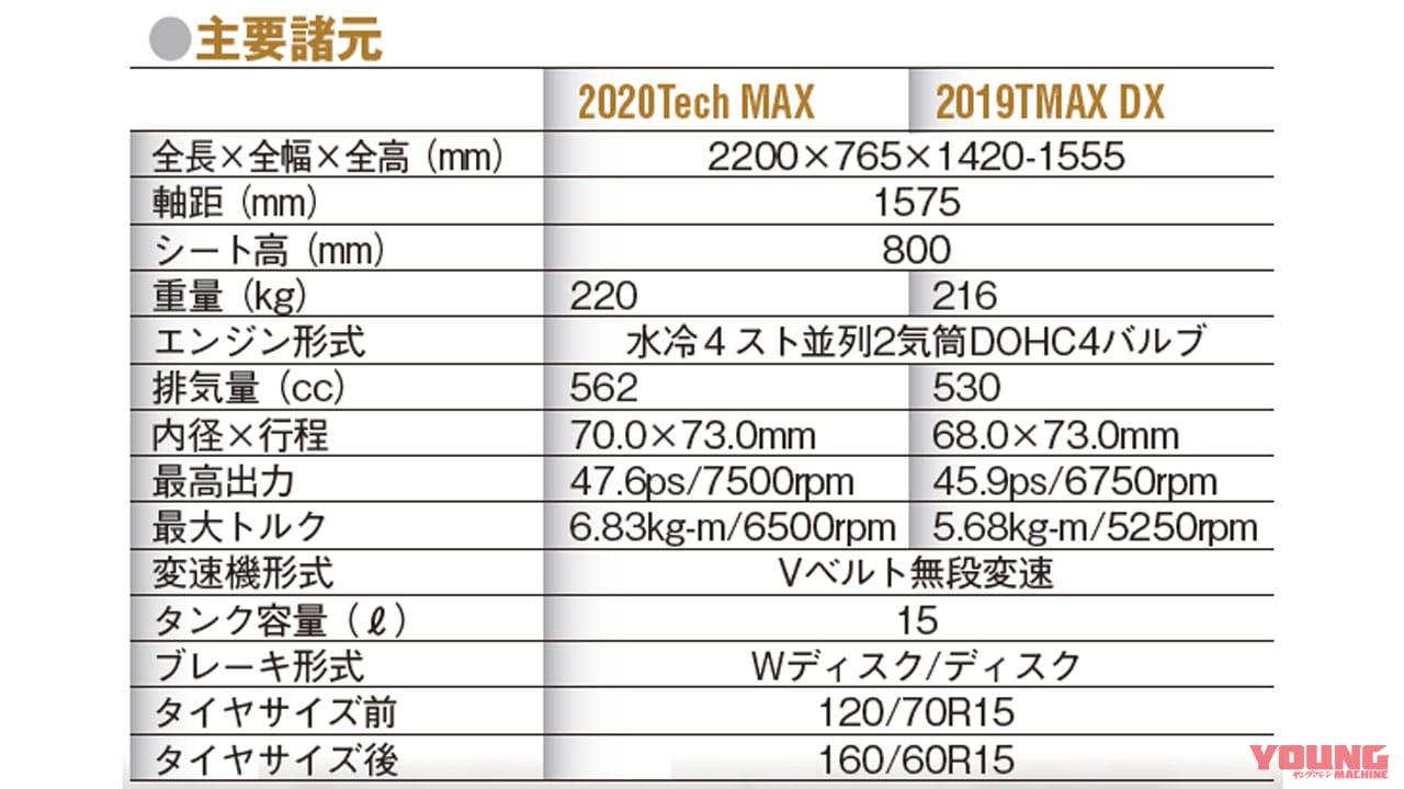 '20ヤマハTMAX560/TMAX Tech MAXは排気量アップで走りを強化!