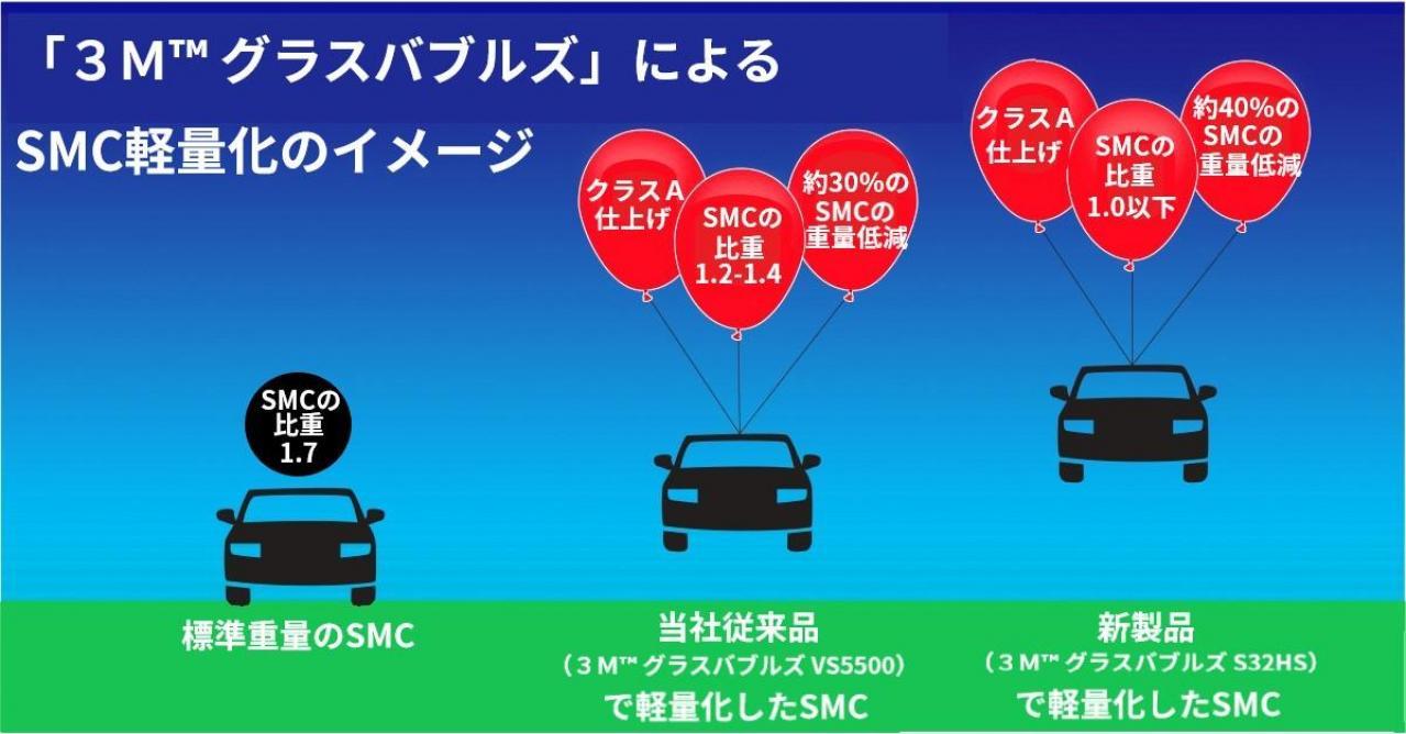 スリーエム ジャパン:「3M グラスバブルズ S32HS」発売、SMC成形部品の比重を1.0以下、最大約40%のSMCの軽量化を実現
