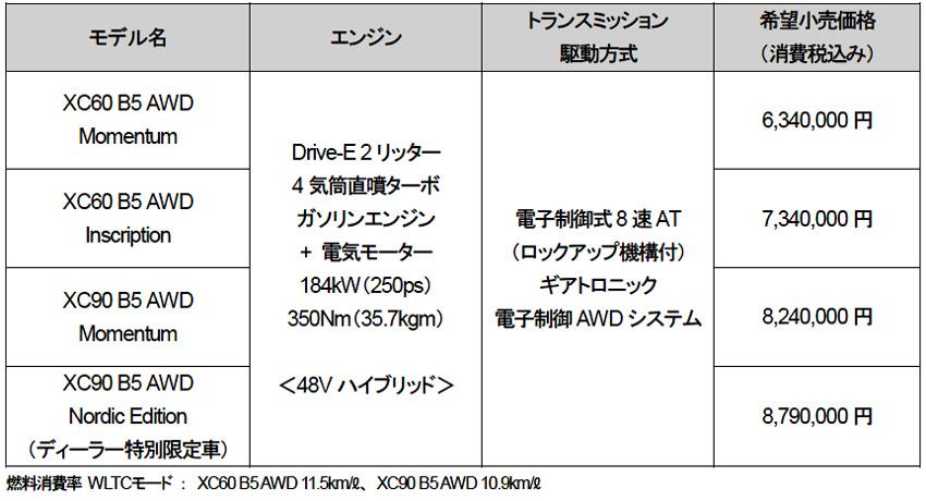 ボルボ 電動化戦略のロードマップ 48Vマイルドハイブリッド「XC60」「XC90」を発売