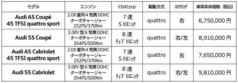 アウディ「A5/S5/RS 5」シリーズ 2019年モデルの装備を一部変更