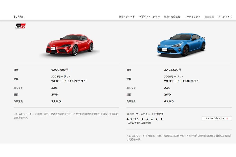 3.0LターボのGRスープラ、トヨタ86より燃費性能がいいことに気付いていますか?