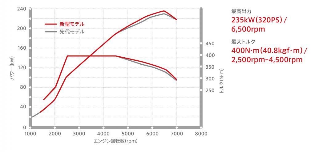ホンダ・シビックタイプR 新旧比較試乗…新開発プラットフォームの恩恵で悪夢のような乗り心地から解放。旋回速度はスーパースポーツの域に!