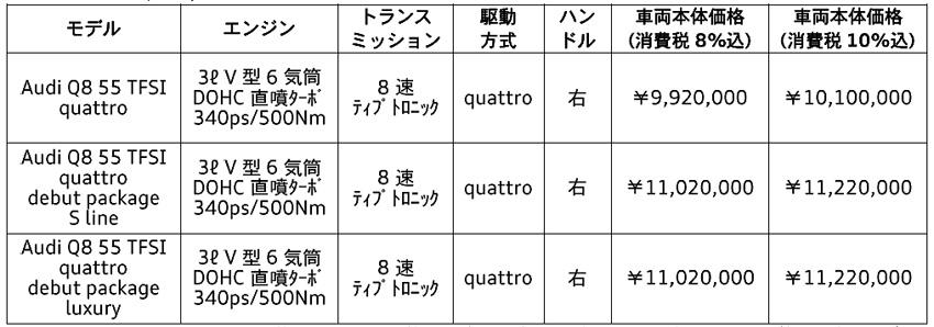 アウディ Qシリーズのフラッグシップ「Q8」新登場