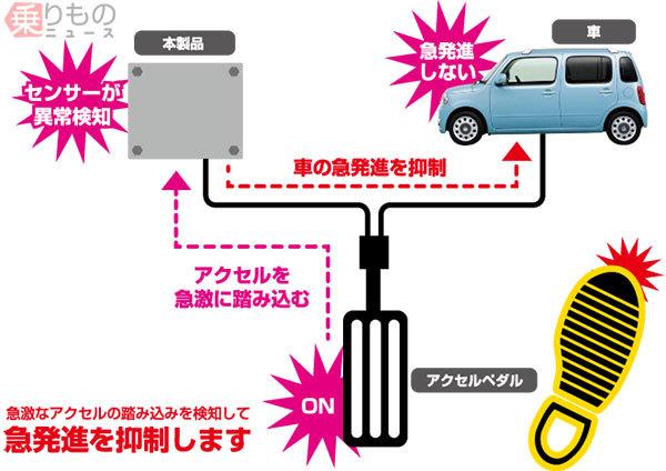 クルマに後付けの「急発進防止装置」注目集まる アクセル踏み間違い事故を防げるか