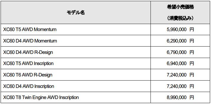 ボルボXC60の一部仕様および一部価格を変更