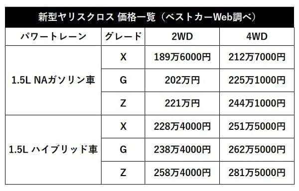 価格判明でヴェゼルを凌駕!? 新型ヤリスクロスは格安189万円スタート!!