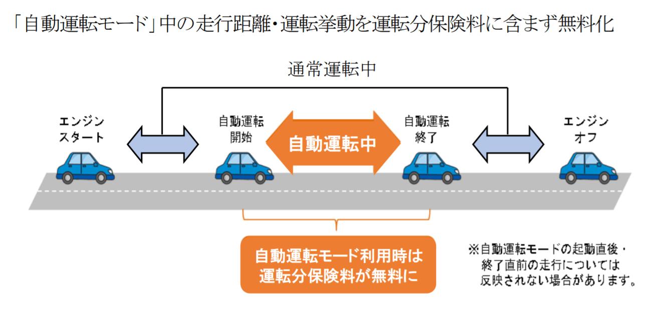 あいおいニッセイ同和損保、自動運転を保険に反映 「レベル3」以上の走行分を無料に