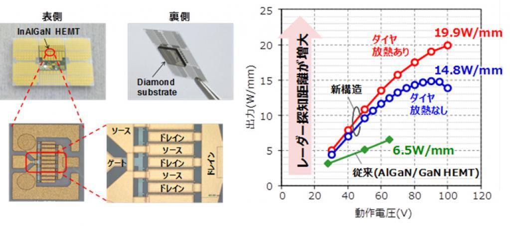 富士通、富士通研究所:従来比3倍となる窒化ガリウムトランジスタの高出力化に成功