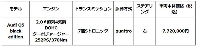 アウディ 4モデル「A1」「A4」「Q5」「Q7」に台数限定モデル発売