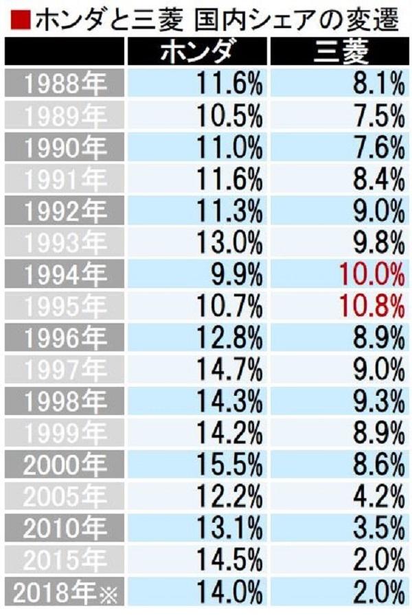 30年でシェア大逆転!! 三菱とホンダはなぜここまで差が開いたのか