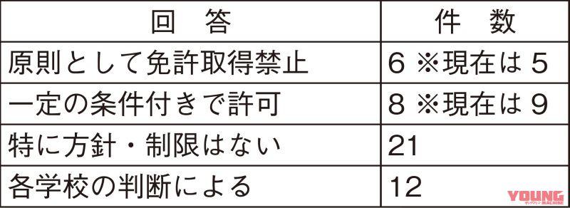 放り出された「三ない運動」は都道府県ごとで対応に差【二輪車利用環境改善を考える】