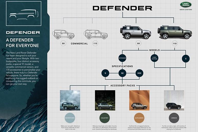 ランドローバーが新型ディフェンダーを世界初公開。プラットフォームはモノコック構造を採用