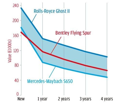 【詳細データテスト】 ベントレー・フライングスパー F40と同等の加速 期待以上のハンドリング 快適性には注文あり