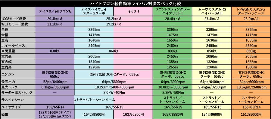新型日産デイズ&三菱eK発売!! 何がすごいの? どこが新しい?? 最先端軽徹底比較!!