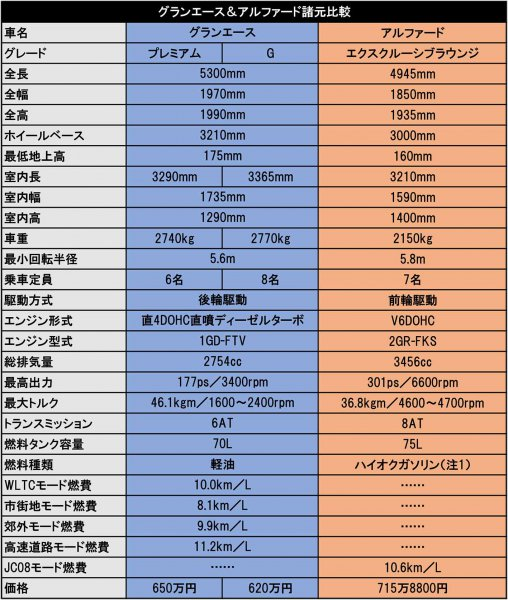 【超Lクラスミニバンは12月16日販売開始!!】グランエースはアルファードと何が違う!?