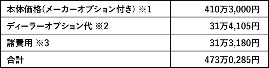 【続報! 限定車当選率わずか4%!!】 WRX STIはカタログモデルも入手待ったなし!?