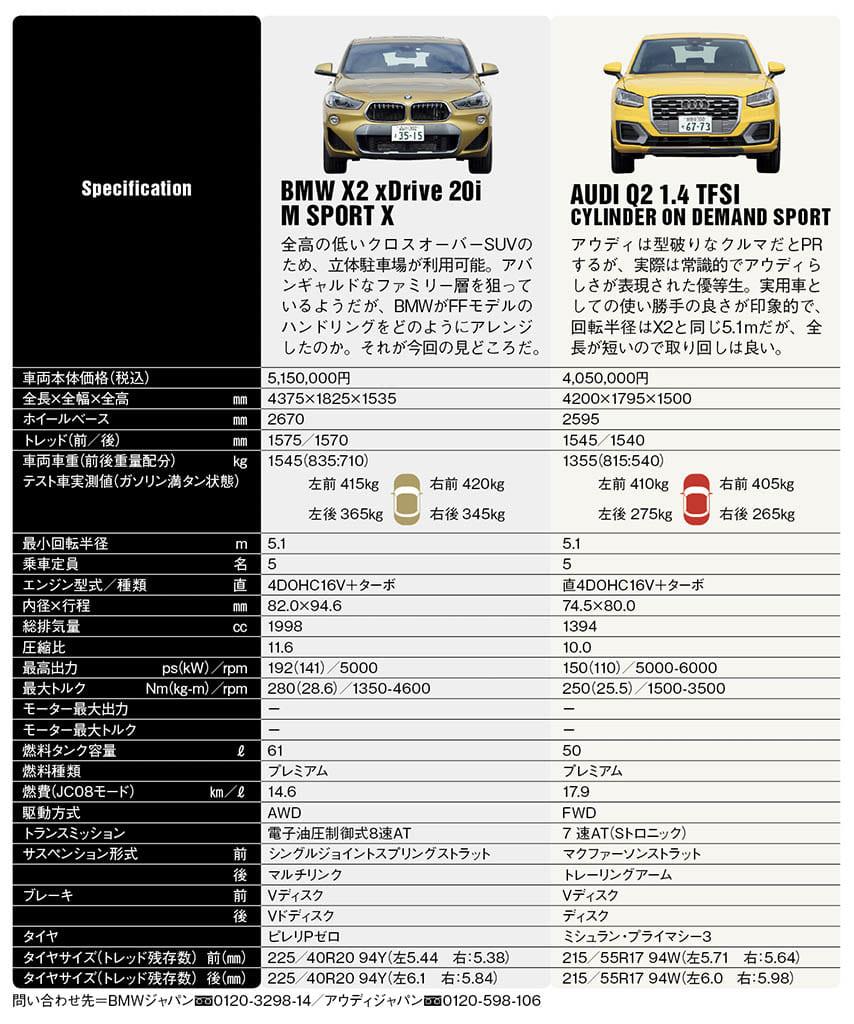 BMW X2 vs アウディQ2 、僅差の攻防を繰り広げたバイエルンの個性派コンパクトSUV対決【清水和夫のDST】#98-1/4