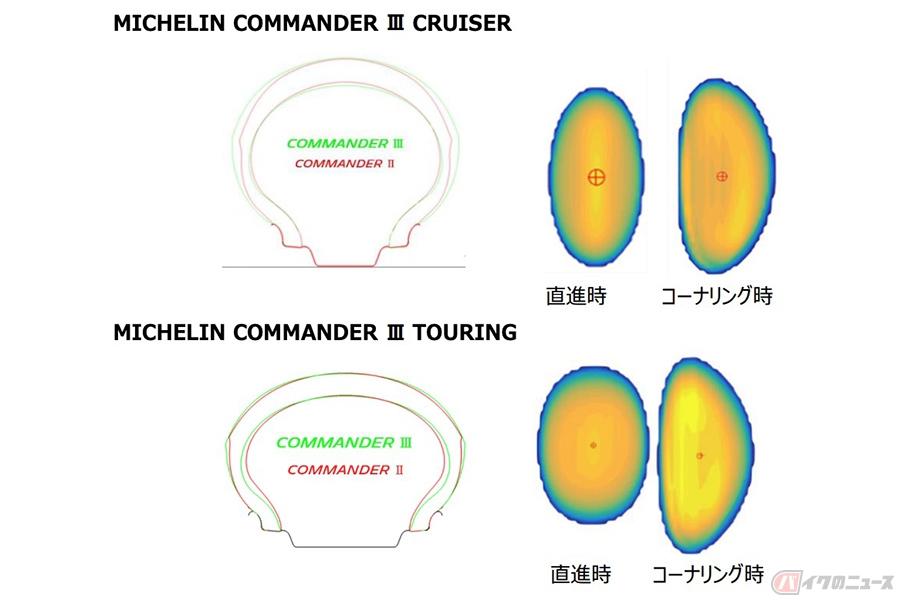 ミシュランから新型クルーザー用タイヤ登場 2020年2月より順次発売