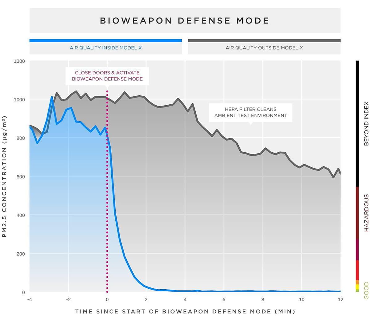 新型コロナウイルスに効くクルマ!? 「テスラ」の生物兵器防衛モード付きエアフィルターシステムとは