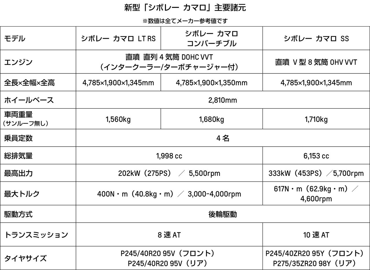 【ニュース】シボレー カマロが大幅改良を受けて登場、限定車「カマロ ローンチエディション」も同時リリース