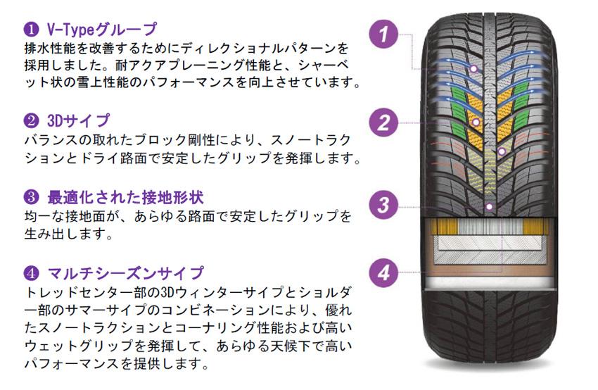 ネクセンタイヤ、オールシーズンタイヤ「エヌ ブルー フォーシーズン」のサイズ拡充