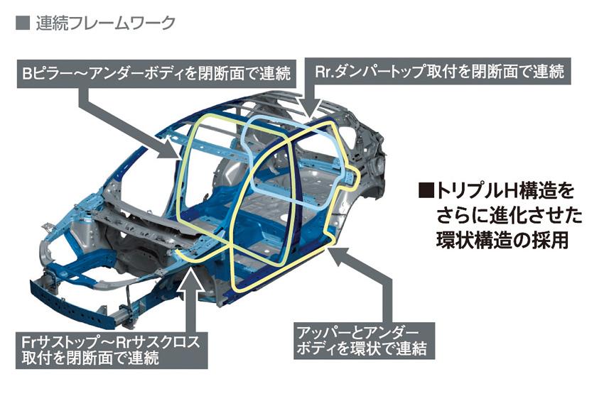 出揃った新世代プラットフォーム  日本のクルマの走りはどう変わった?<マツダ・スズキ・ダイハツ編>