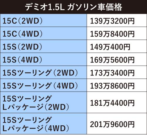 アクア&ヴィッツ新型情報入電!! 新型ヴェゼル&CR-Vなど新情報盛り沢山!!