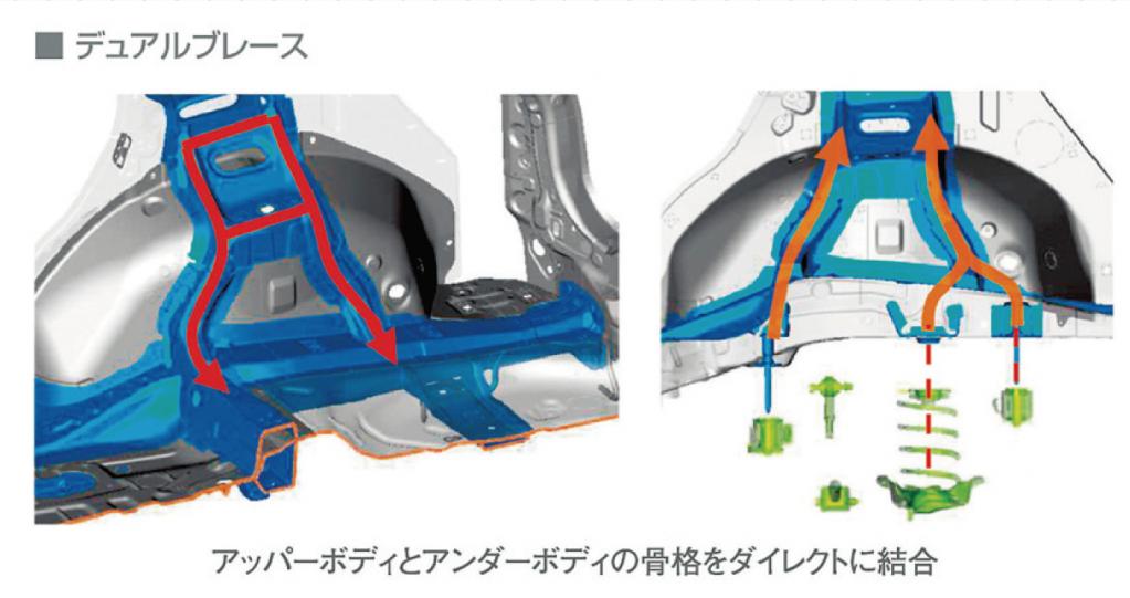 マツダCX−5のメカニズムを徹底解説!