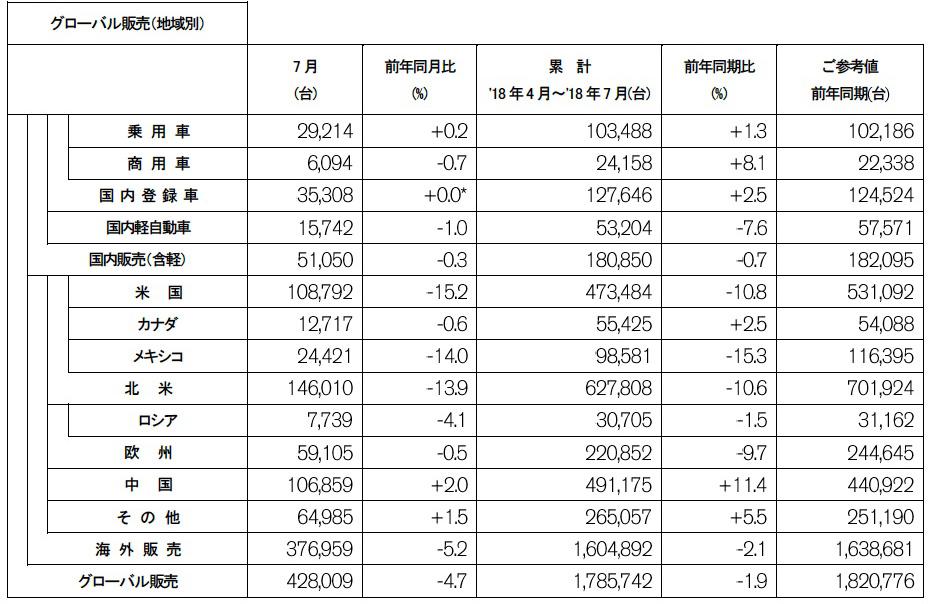 日産 2018年7月度 生産・販売・輸出実績(速報)