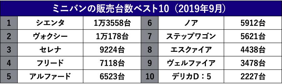 【国内最激戦区を全網羅】 快適&便利!! 最新国産3列シートミニバン 14選