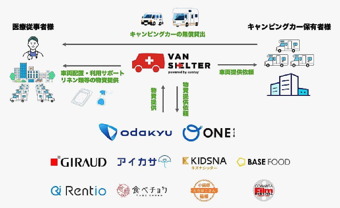 カーステイ、神奈川でバンシェルター 医療機関にキャンピングカーなど無償提供