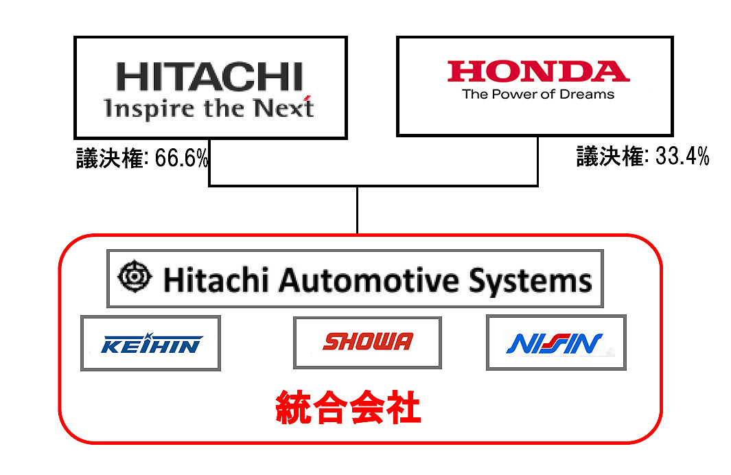 日立がホンダ系サプライヤー4社を統合 新たなグローバル・サプライヤーに